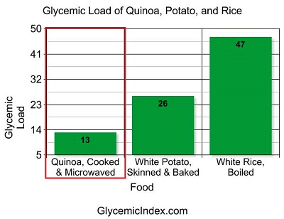 Glycemic Index Quinoa - Glycemic Load