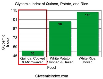 Glycemic Index Quinoa, Potato, and Rice